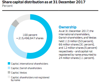 EDM 15 08 018 Vestas Share capital distribution