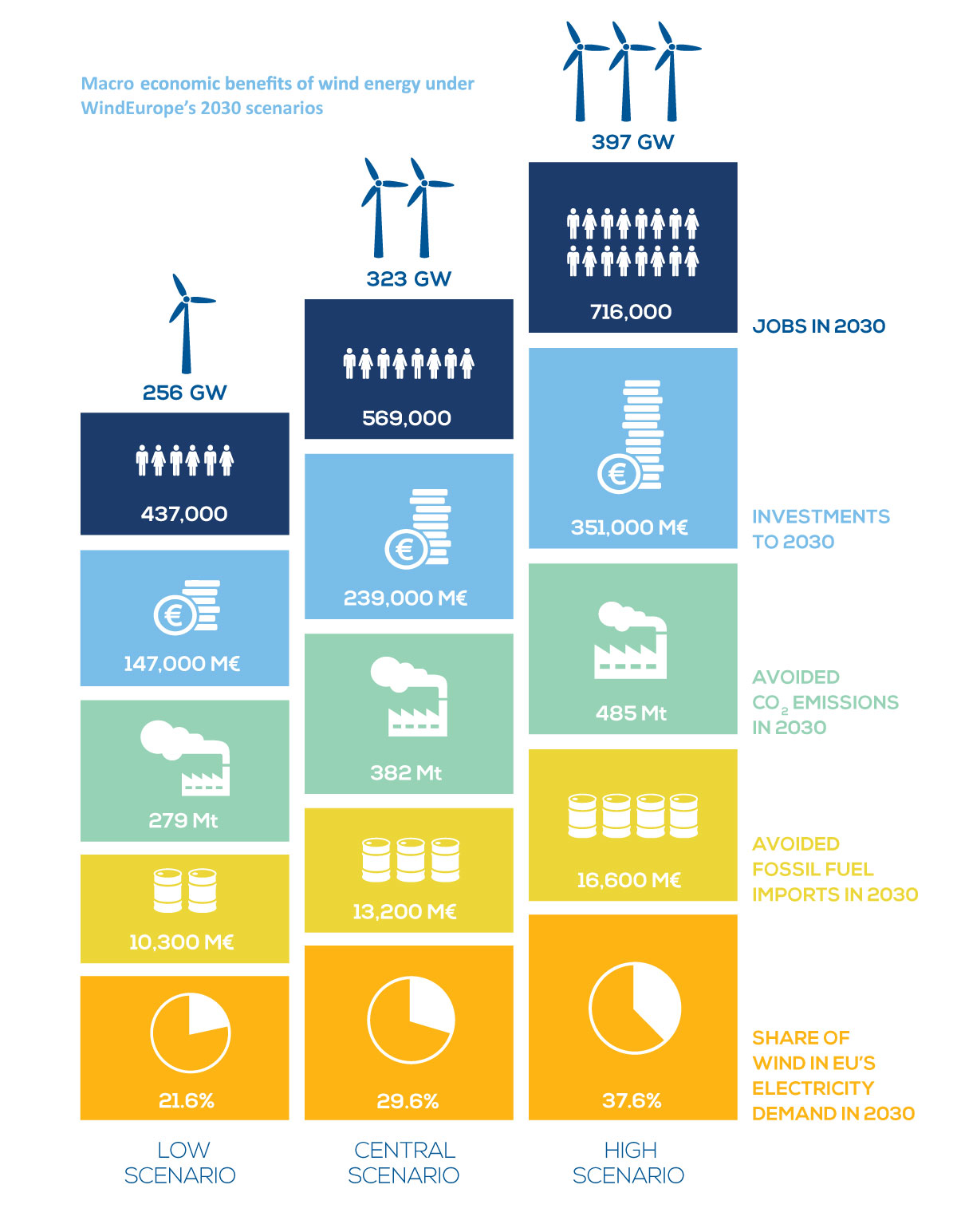 02 10 017 image 1 Wind energy in Europe Scenarios for 2030 infographic