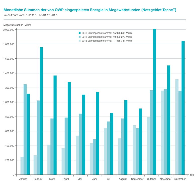tennet already meets 82 pct of germanys 2020 offshore wind target EDM 17 10 018