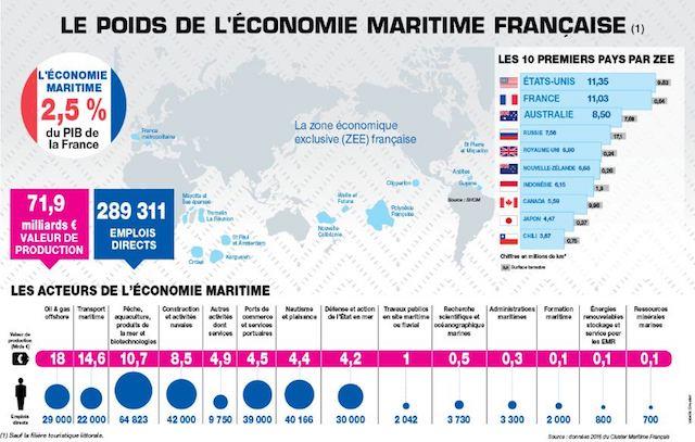 Economie Maritime FR
