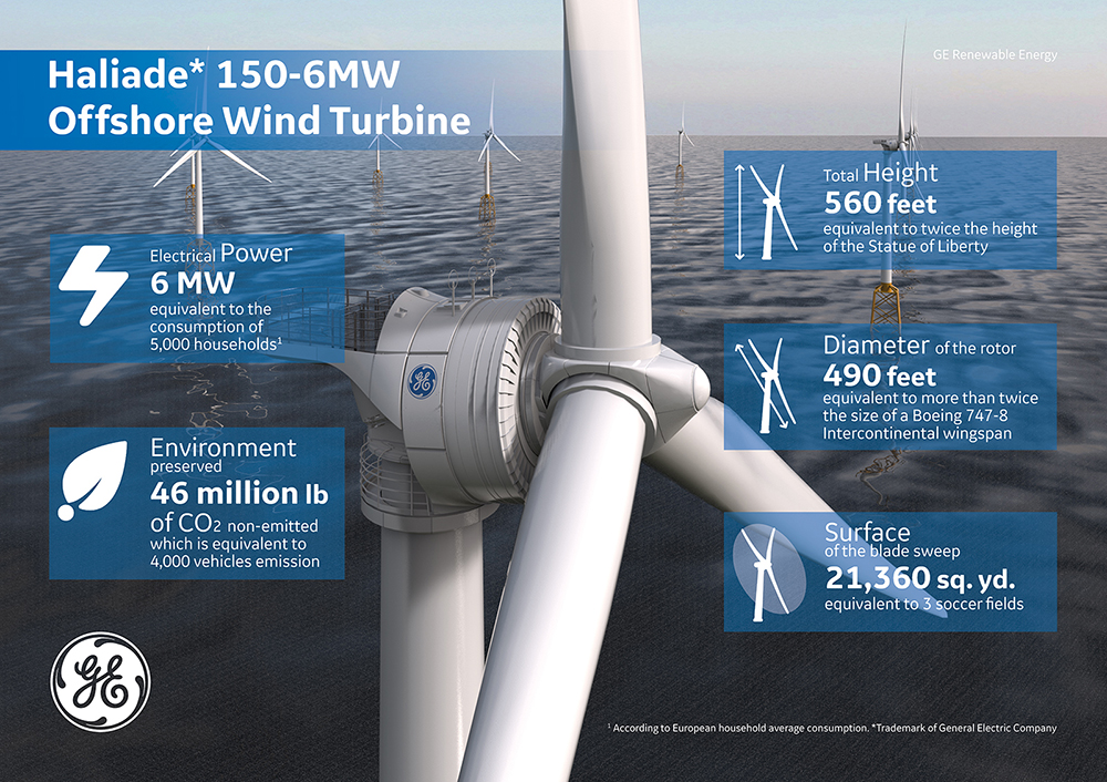 GE Infographic Wind Offshore Haliade in Numbers US Lowres