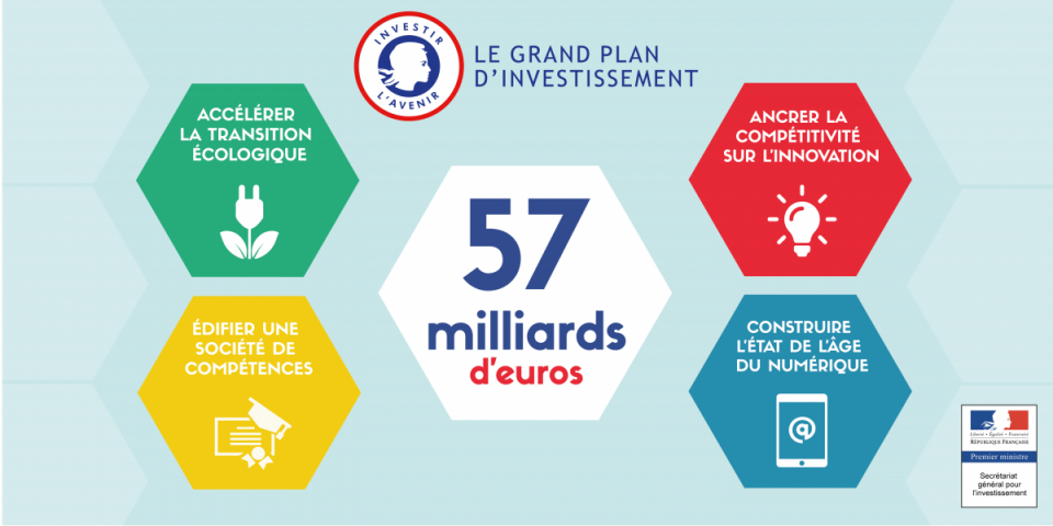 Grand plan d investissement