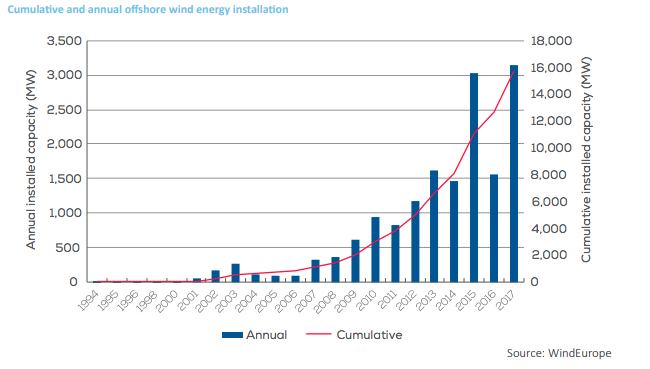 EDM Wind Europe Rapport Fev. 2018 Cumulative and annual offshore wind energy installation for the EN