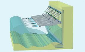 Houlomoteur : Wave Clapper et Power Wing d'Eco Wave Power : deux systèmes houlomoteurs nearshore