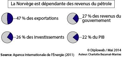 Charlotte Bezamat Mantes graphique dependance norvege petrole 2014