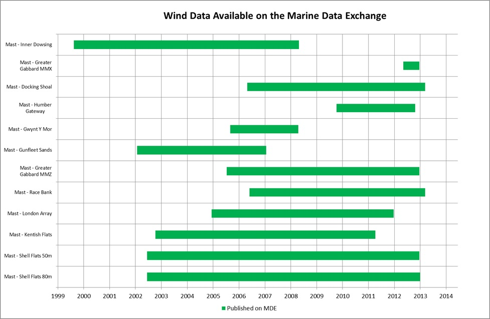 wind data available on the mde