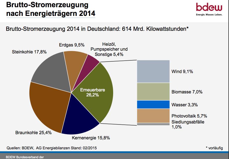 Allemagne : cinq landers veulent plus d'éolien onshore et offshore