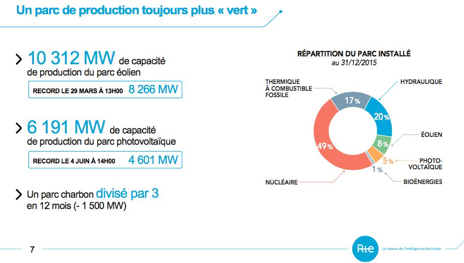 2015 : + 23% de production d'énergie par l'éolien onshore
