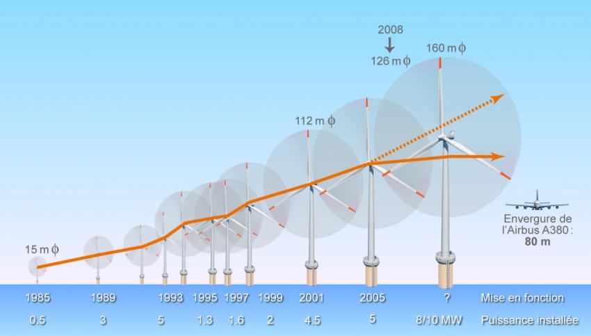 La relève, la maintenance des éoliennes en mer!