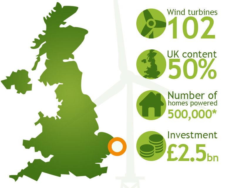 Scottish Power Renewables passe un contrat majeur à Siemens