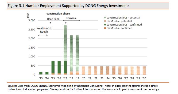Regenis Consulting estime l'investissement de DONG Energy en East Irish Sea