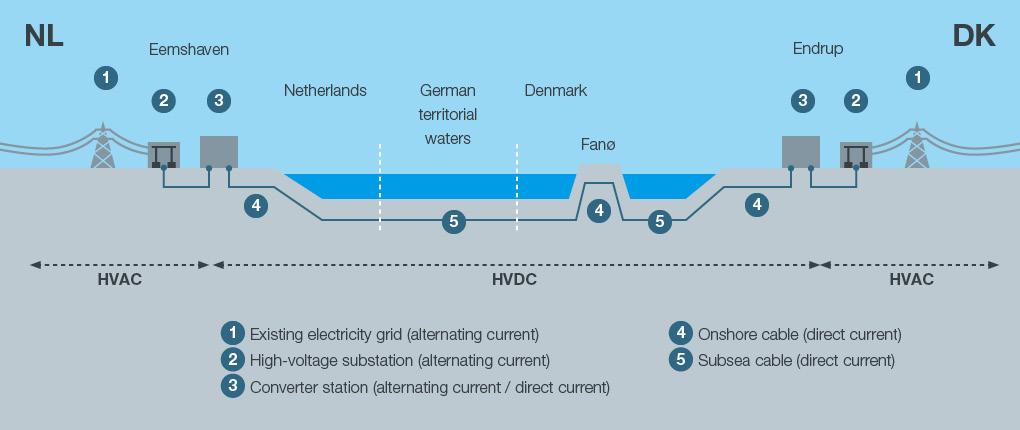 Mariage technique entre transmission de données téléphoniques et transport d'électricité offshore
