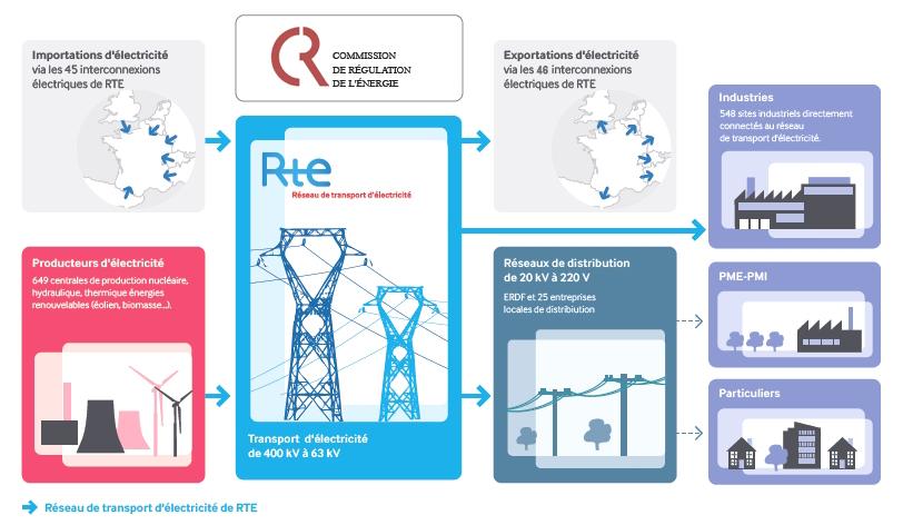 CRE : Augmentation du TURPE pour RTE et nouvelle tarification des prestations réalisées à titre exclusif par les GRD