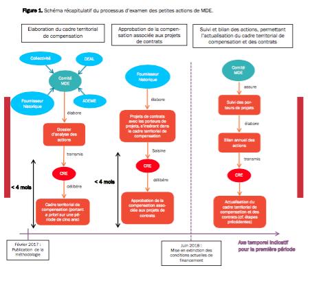 Zones insulaires, délibération sur les consommations d'électricité dans les ZNI publiée par la CRE