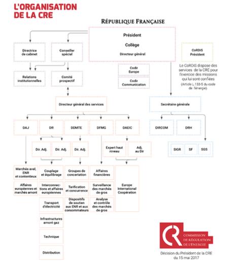 Réorganisation de la CRE