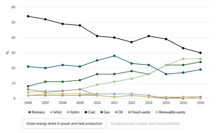 DONG Energy 100% énergies renouvelables
