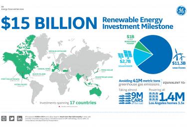 GE Energy Financial publie ses investissement dans les ENR