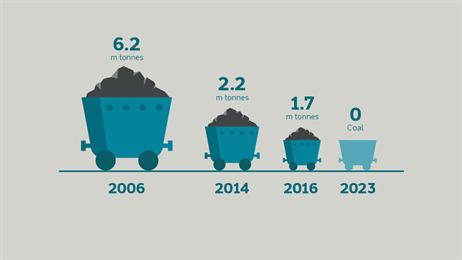 Reduced use coal UK