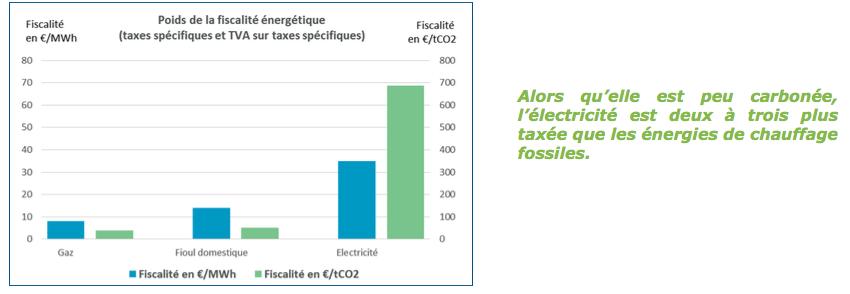 L'UFE : transformer la fiscalité énergétique en fiscalité climatique