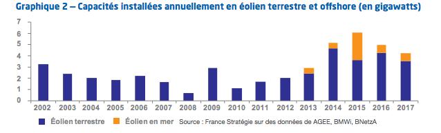 Allemagne : La croissance des ENR repose sur celle de l'éolien en mer