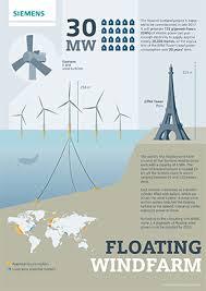 Hywind éolienne flottante : Derniers essais avant la mise en service