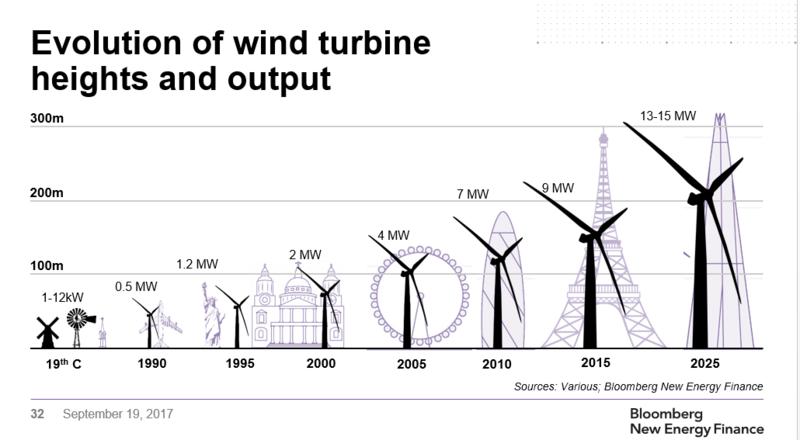 L'éolien marin anglais emploie et les prix continuent de baisser