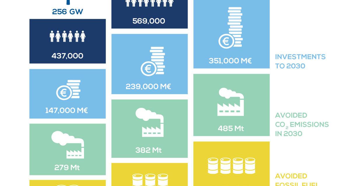 Mer Baltique : 8 pays veulent renforcer leur coopération pour développer éolien offshore