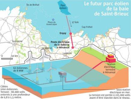 Parc éolien en mer de Saint Brieuc – le tunnel des recours administratifs