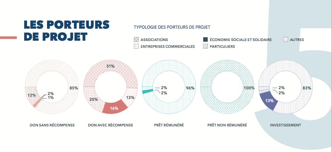 Financement participatif : un nouveau label
