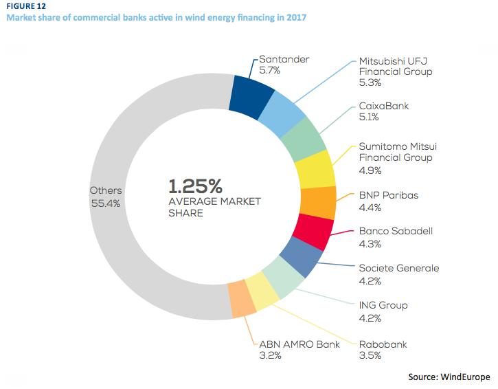 WindEurope et Swiss Re Corporate Solutions : un rapport sur le financement des risques