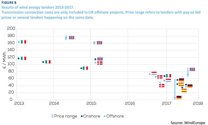 WindEurope Rapport Swiss