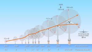 2017 année charnière pour la progression du développement de l'éolien en mer ?