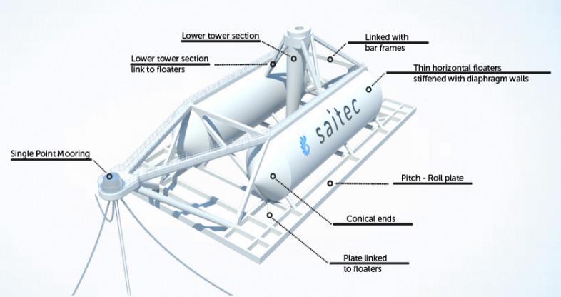 SAITEC Unveils New Floating Wind Platform1