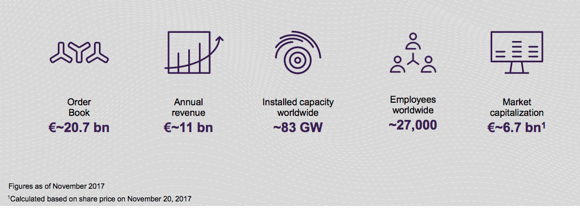 Siemens Gamesa : les commandes ont presque doublé pour l'activité offshore