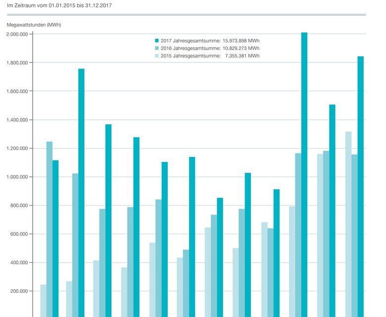 L'Allemagne a produit 17,46 TWh en 2017 à partir de l'éolien en mer