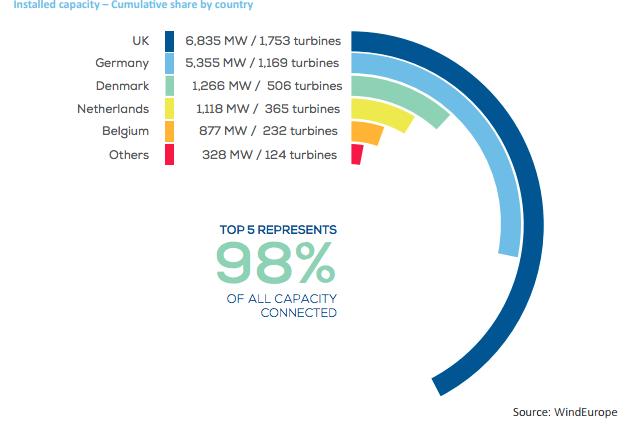 2017, année record de connexions éoliennes offshore en Europe