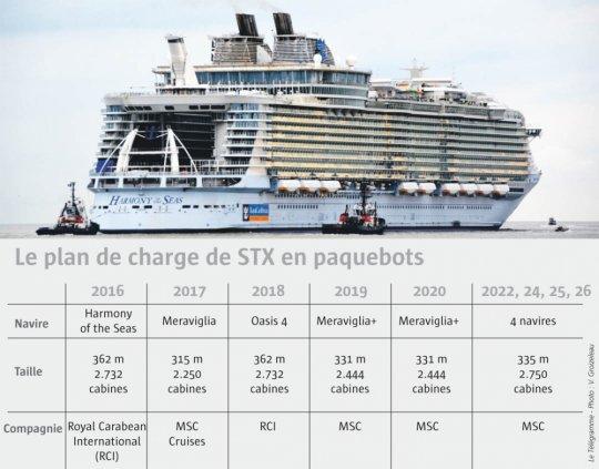 Fincantieri – STX France : accord conclu