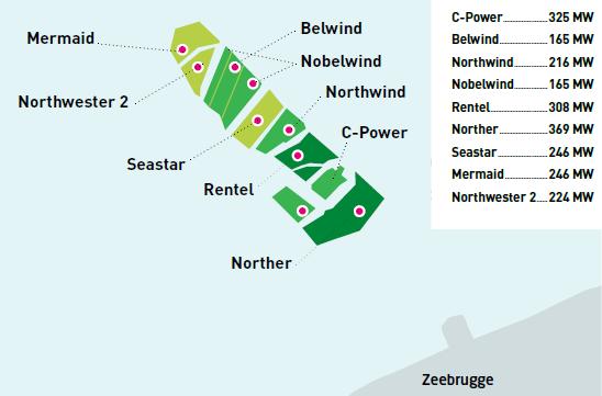 Eolien en mer : La Belgique à la recherche d'un cadre régulatoire
