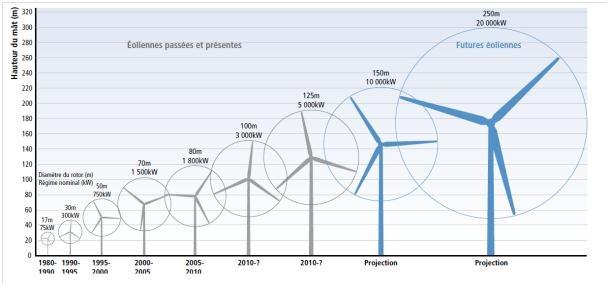 Décryptage de la guerre des prix sur le marché de l'éolien offshore européen