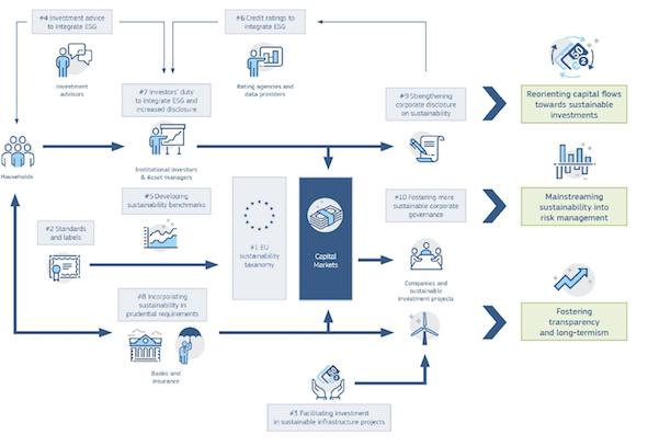 Commission européenne : Conférence de Haut Niveau Europe sur la finance durable