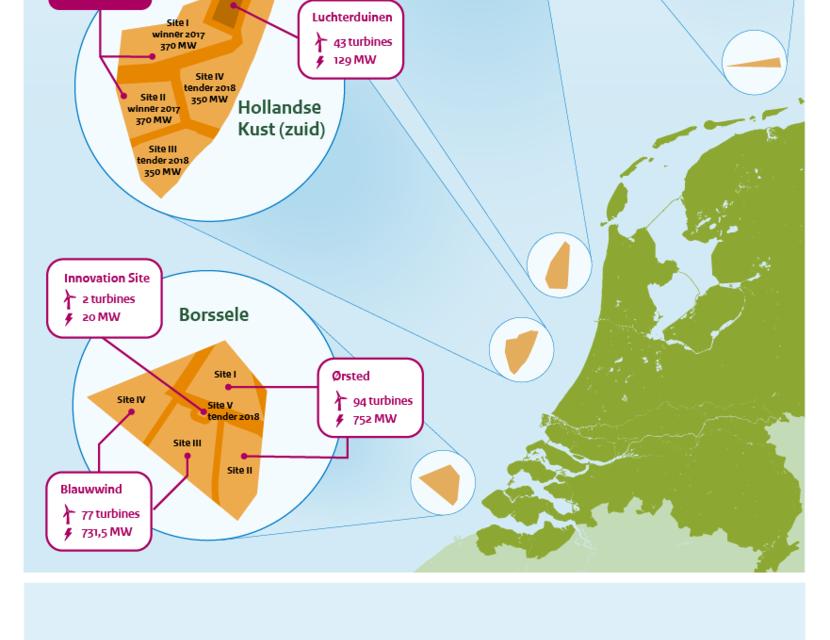 Le premier parc offshore sans subvention sera construit aux Pays-Bas