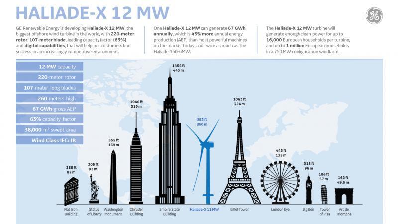 ge infographic 1 haliade x