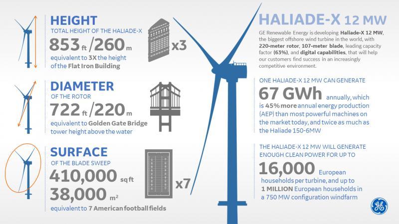 General Electric : répondre aux futurs marchés avec une éolienne de 12 MW