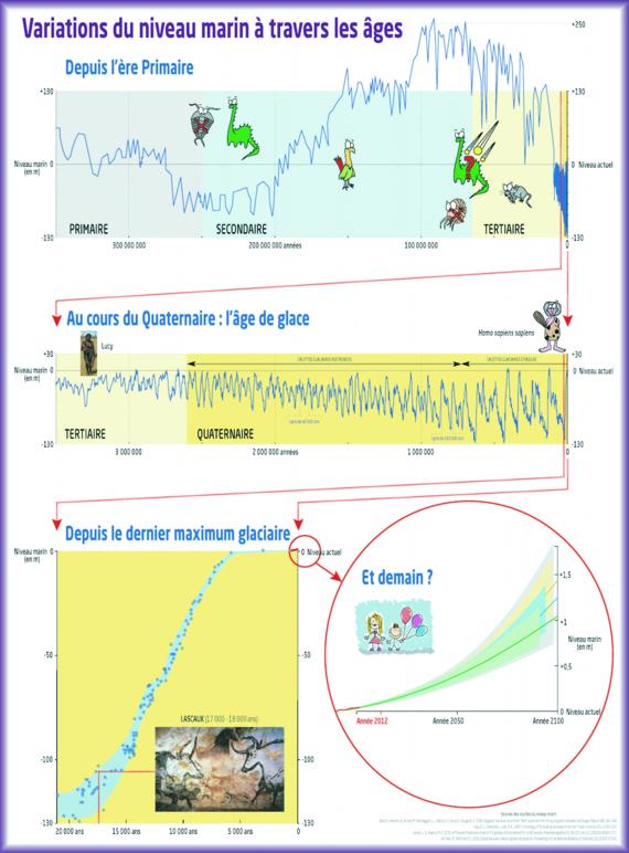 EDM 05 06 018 Variation du niveau marin a travers les ages content embed large