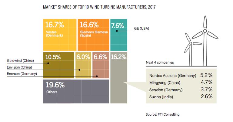 04/06/2018 – REN 21 publie «Renewables 2018 Global Status Report »