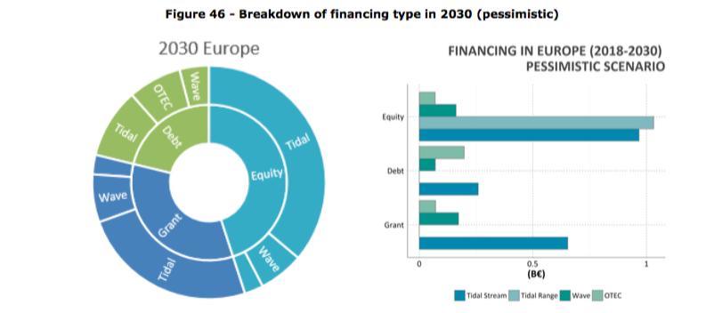 03 07 018 EDM CE Market Study On Ocean Energy
