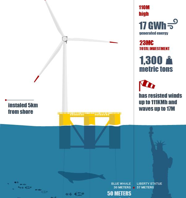 Windfloat sera raccordée par un câble chinois