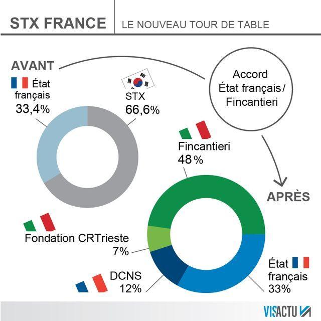 STX France, 100 % français quelque temps