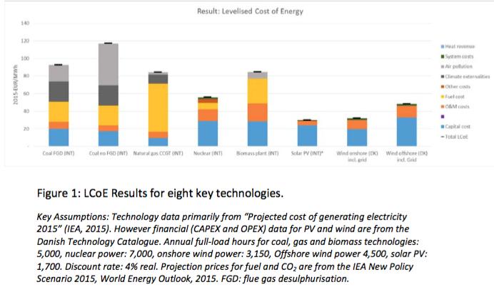 L'éolien offshore : La calculatrice LCoE de la Danish Energy Agency rebat les cartes