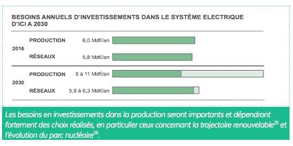 Planification des réseaux électriques : l'Observatoire de l'Industrie Electrique publie une fiche pédagogique